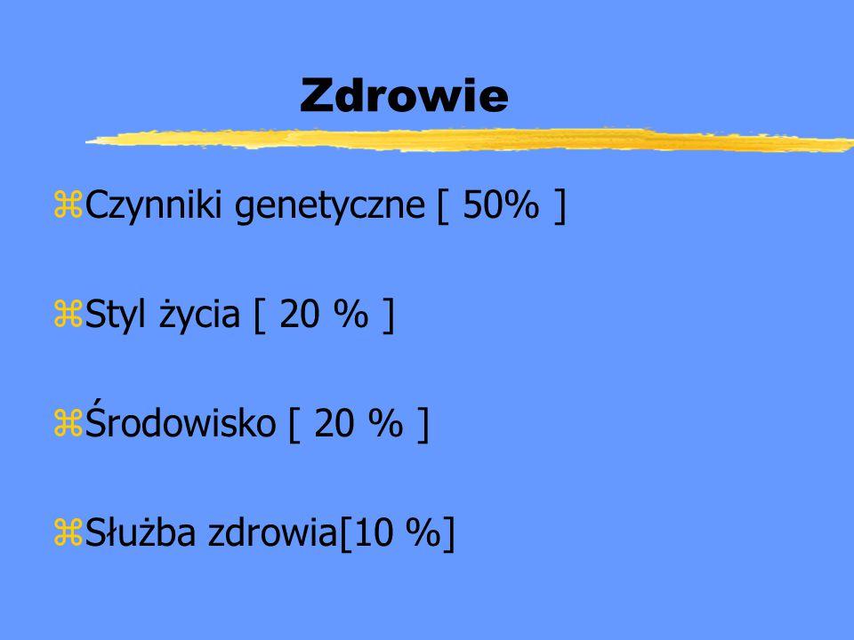 Zdrowie Czynniki genetyczne [ 50% ] Styl życia [ 20 % ]
